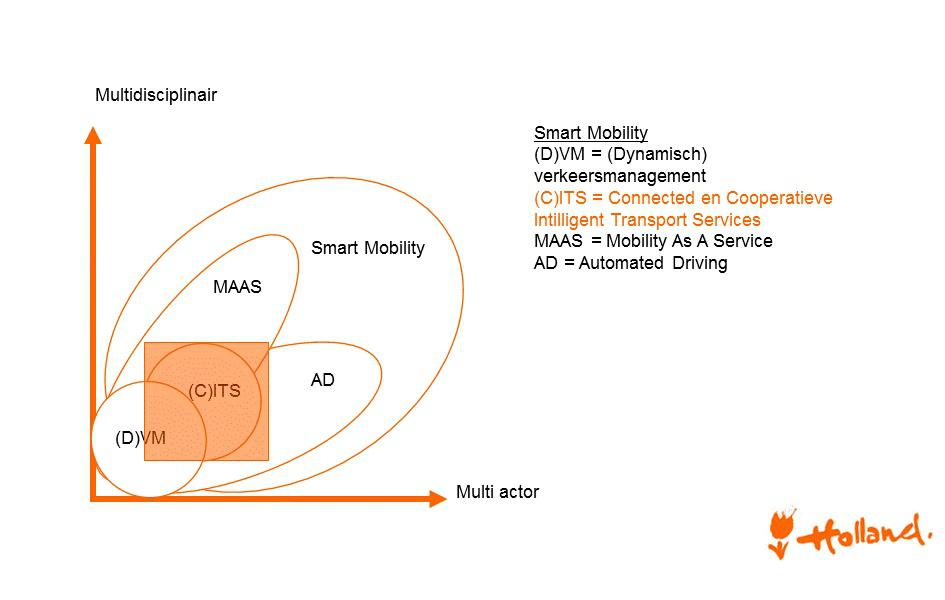 Smart Mobility thema's